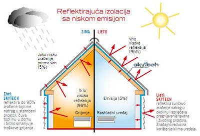skyTech – toplinska izolacija i paropropusna folija